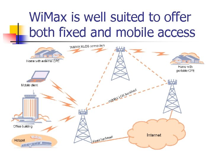 Wi. Max is well suited to offer both fixed and mobile access