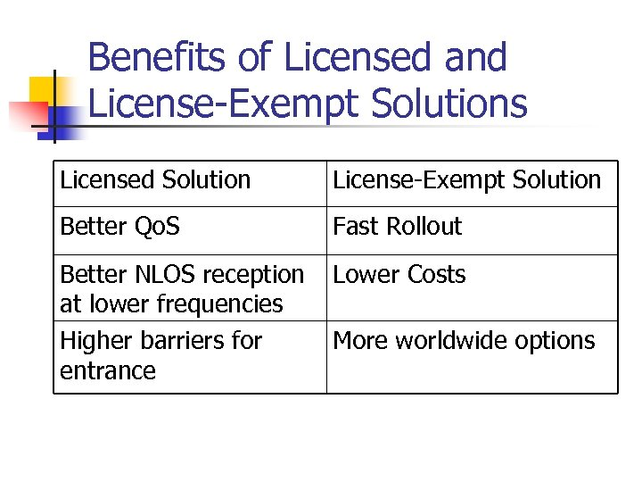 Benefits of Licensed and License-Exempt Solutions Licensed Solution License-Exempt Solution Better Qo. S Fast