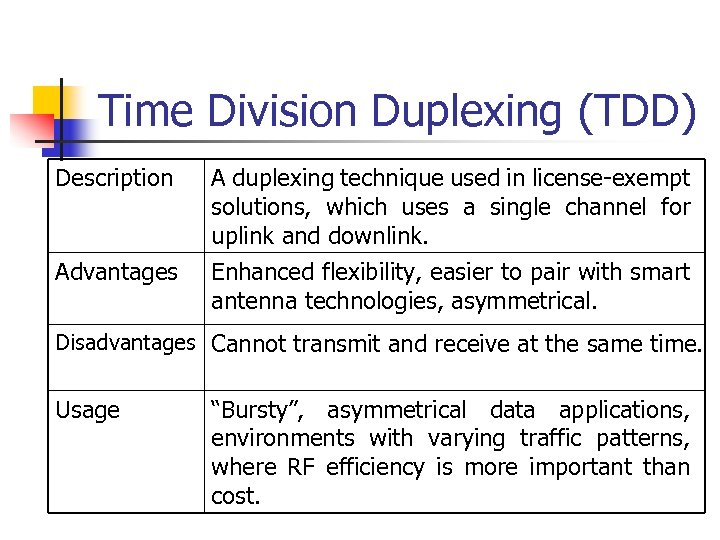 Time Division Duplexing (TDD) Description Advantages A duplexing technique used in license-exempt solutions, which