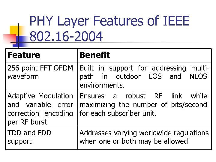 PHY Layer Features of IEEE 802. 16 -2004 Feature Benefit 256 point FFT OFDM