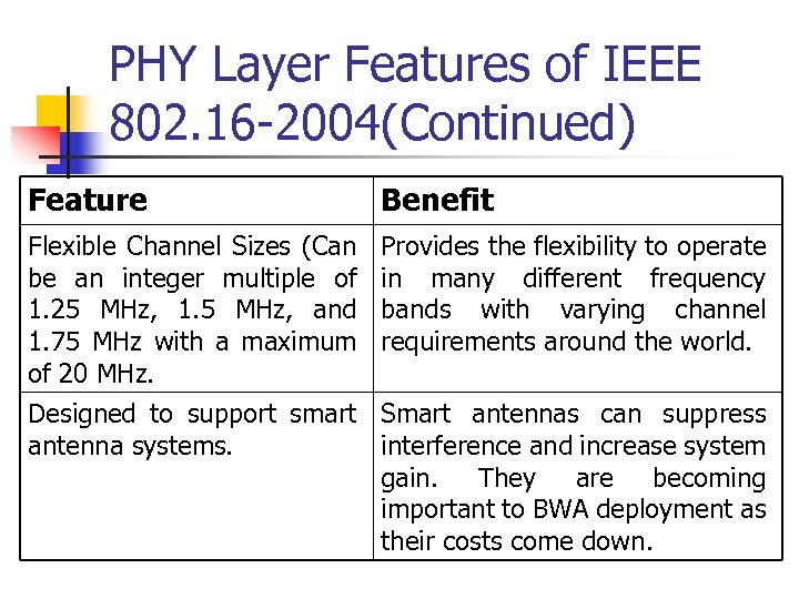 PHY Layer Features of IEEE 802. 16 -2004(Continued) Feature Benefit Flexible Channel Sizes (Can
