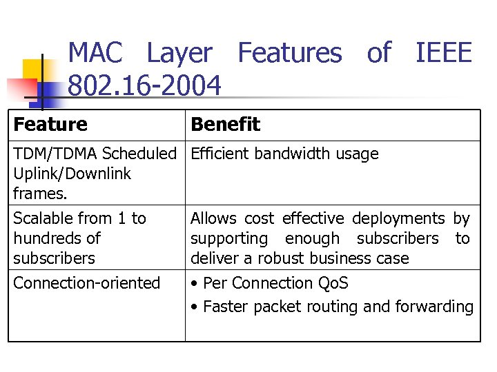 MAC Layer Features of IEEE 802. 16 -2004 Feature Benefit TDM/TDMA Scheduled Efficient bandwidth