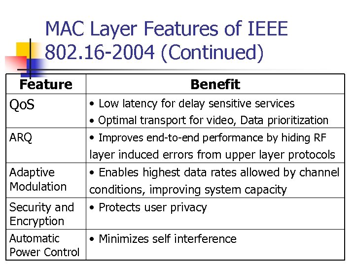MAC Layer Features of IEEE 802. 16 -2004 (Continued) Feature Qo. S Benefit •