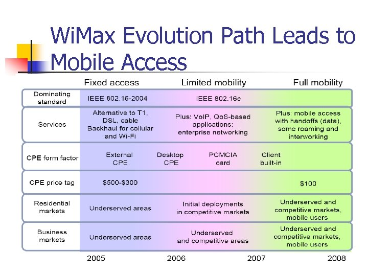Wi. Max Evolution Path Leads to Mobile Access