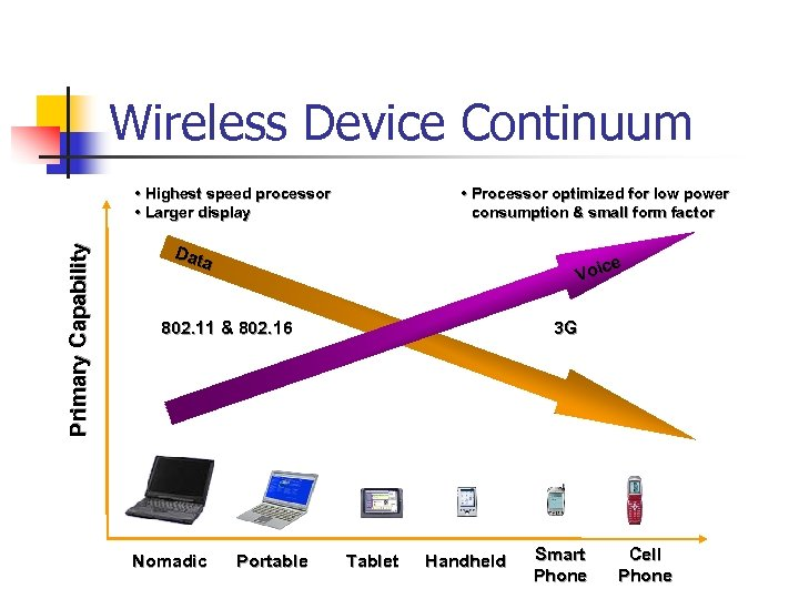 Wireless Device Continuum Primary Capability • Highest speed processor • Larger display • Processor