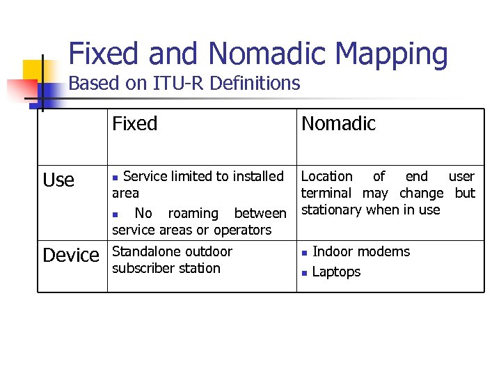 Fixed and Nomadic Mapping Based on ITU-R Definitions Fixed Use Device Nomadic Service limited