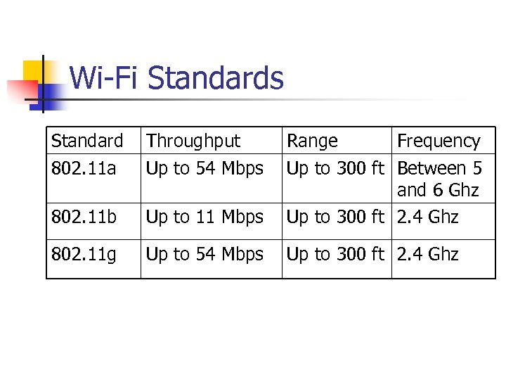 Wi-Fi Standards Standard 802. 11 a Throughput Up to 54 Mbps 802. 11 b