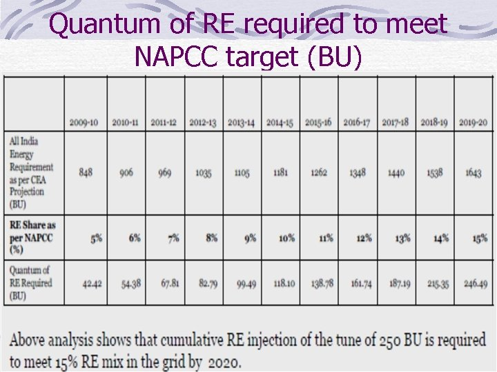 Quantum of RE required to meet NAPCC target (BU)