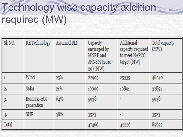 Technology wise capacity addition required (MW)