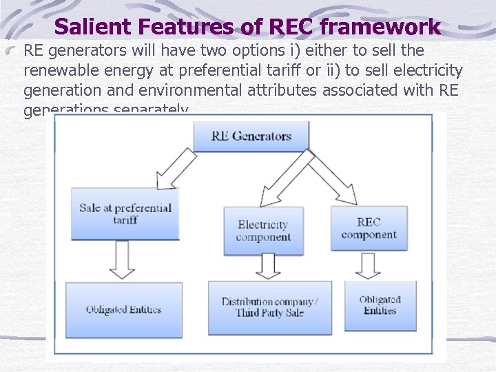 Salient Features of REC framework RE generators will have two options i) either to