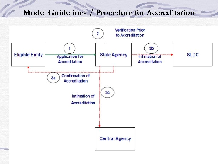 Model Guidelines / Procedure for Accreditation