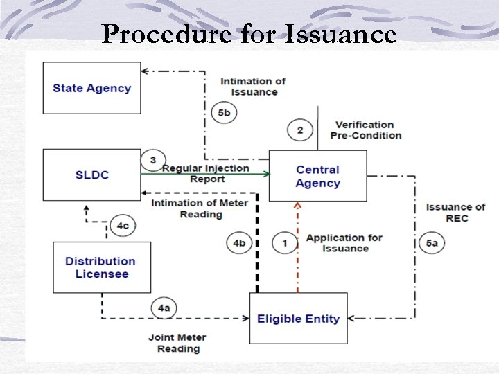 Procedure for Issuance