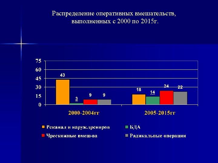 Распределение оперативных вмешательств, выполненных с 2000 по 2015 г.