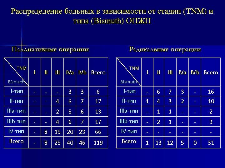 Распределение больных в зависимости от стадии (TNM) и типа (Bismuth) ОПЖП Радикальные операции Паллиативные