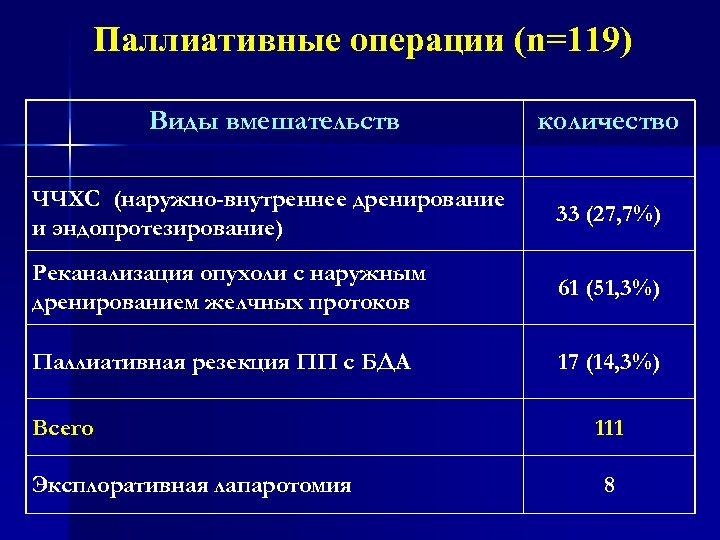 Паллиативные операции (n=119) Виды вмешательств количество ЧЧХС (наружно-внутреннее дренирование и эндопротезирование) 33 (27, 7%)