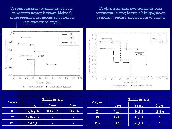 График сравнения кумулятивной доли выживших (метод Каплана-Мейера) после резекции печеночных протоков в зависимости от