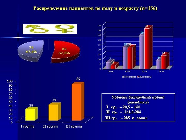 Распределение пациентов по полу и возрасту (n=156) Уровень билирубина крови: (мкмоль/л) I гр. –