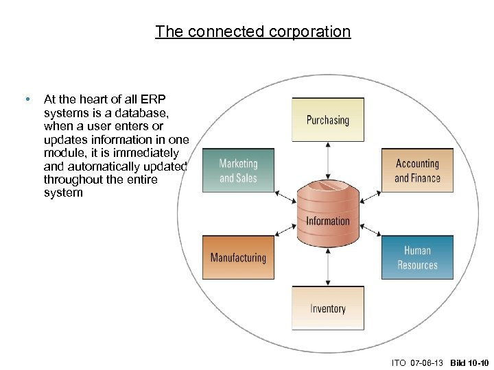 The connected corporation • At the heart of all ERP systems is a database,