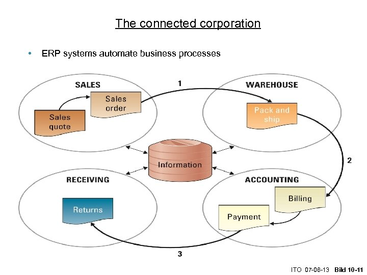 The connected corporation • ERP systems automate business processes ITO 07 -06 -13 Bild