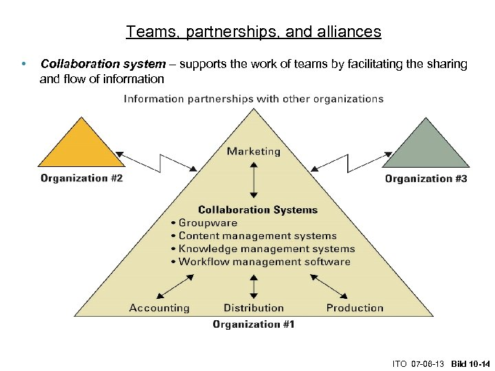 Teams, partnerships, and alliances • Collaboration system – supports the work of teams by