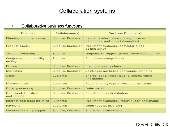 Collaboration systems • Collaborative business functions ITO 07 -06 -13 Bild 10 -19