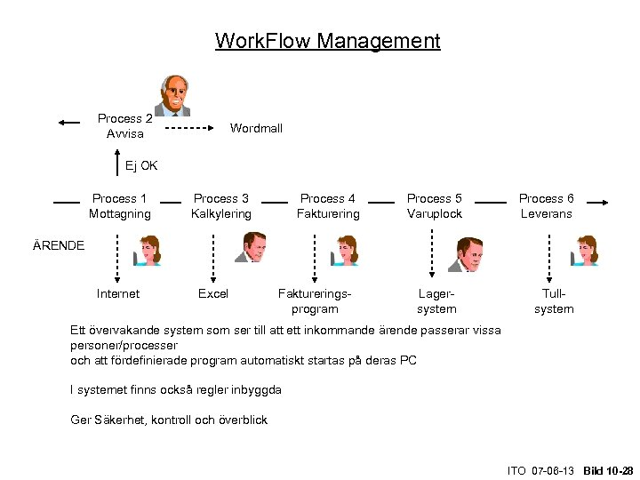 Work. Flow Management Process 2 Avvisa Wordmall Ej OK Process 1 Mottagning Process 3