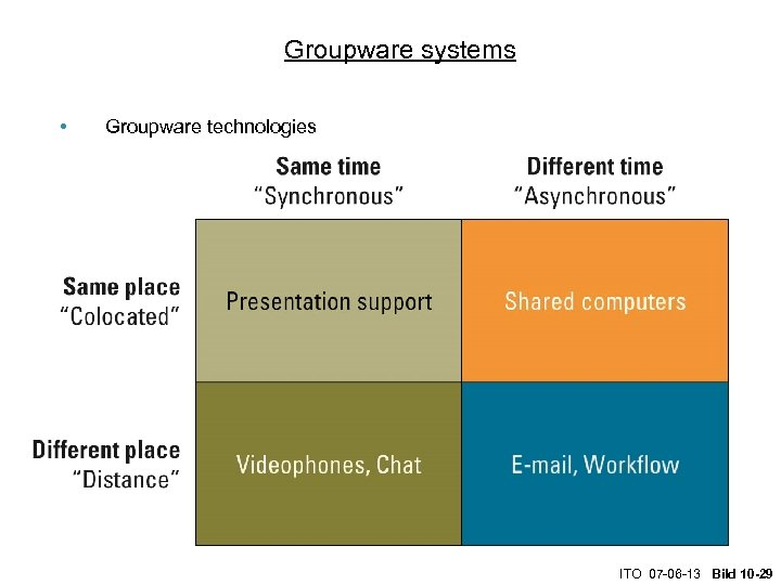 Groupware systems • Groupware technologies ITO 07 -06 -13 Bild 10 -29