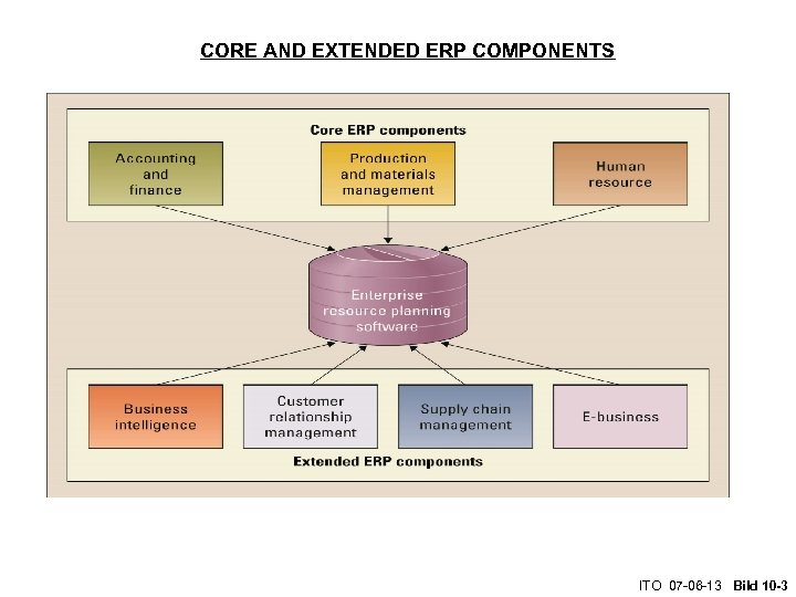 CORE AND EXTENDED ERP COMPONENTS ITO 07 -06 -13 Bild 10 -3