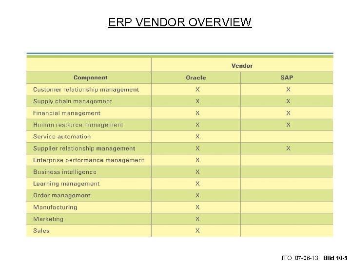 ERP VENDOR OVERVIEW ITO 07 -06 -13 Bild 10 -5