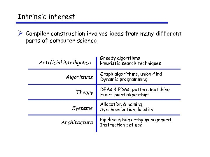 Intrinsic interest Ø Compiler construction involves ideas from many different parts of computer science