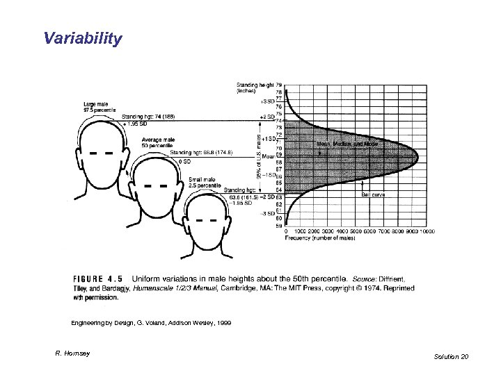 Variability Engineering by Design, G. Voland, Addison Wesley, 1999 R. Hornsey Solution 20