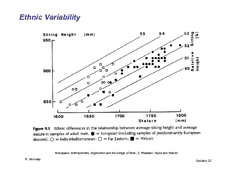 Ethnic Variability Bodyspace: Anthropometry, Ergonomics and the Design of Work, S. Pheasant, Taylor and