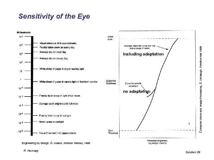 including adaptation no adaptation Computer Vision and Image Processing, S. Umbaugh, Prentice Hall 1998