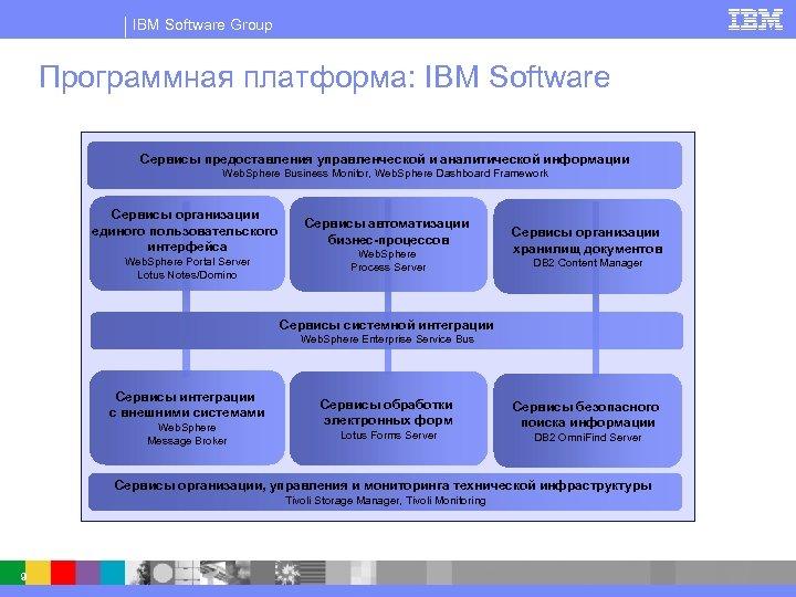 IBM Software Group Программная платформа: IBM Software Сервисы предоставления управленческой и аналитической информации Web.