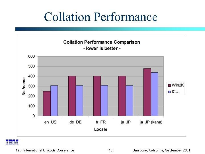 Collation Performance 19 th International Unicode Conference 10 San Jose, California, September 2001