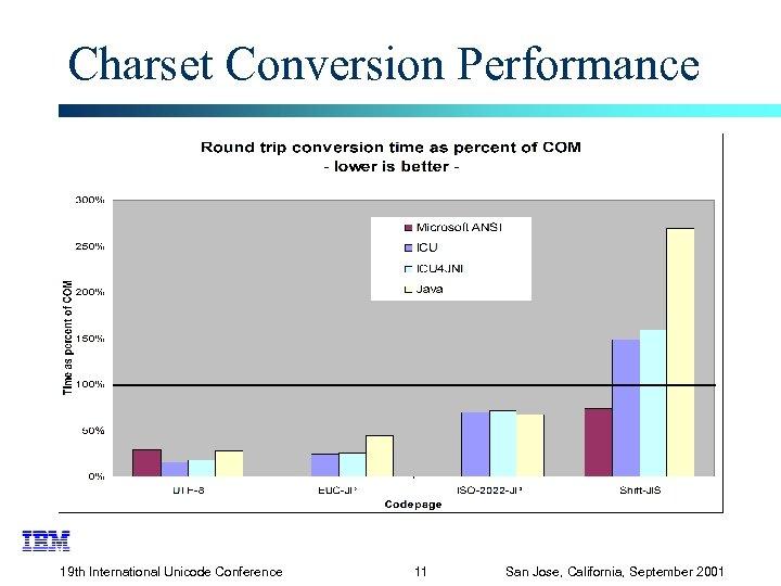 Charset Conversion Performance 19 th International Unicode Conference 11 San Jose, California, September 2001
