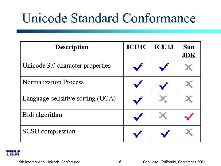 Unicode Standard Conformance Description ICU 4 C ICU 4 J Sun JDK Unicode 3.