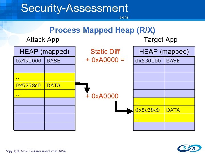 Security-Assessment. com Process Mapped Heap (R/X) Attack App HEAP (mapped) 0 x 490000 BASE