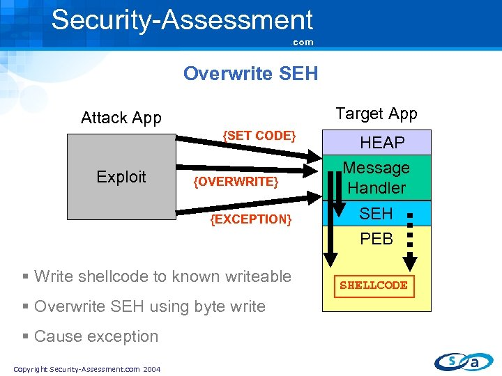 Security-Assessment. com Overwrite SEH Target App Attack App {SET CODE} Exploit {OVERWRITE} {EXCEPTION} §