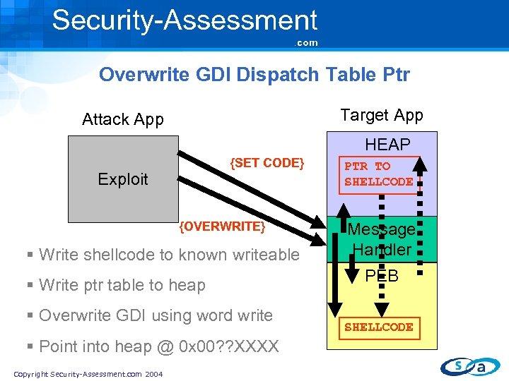 Security-Assessment. com Overwrite GDI Dispatch Table Ptr Target App Attack App HEAP {SET CODE}