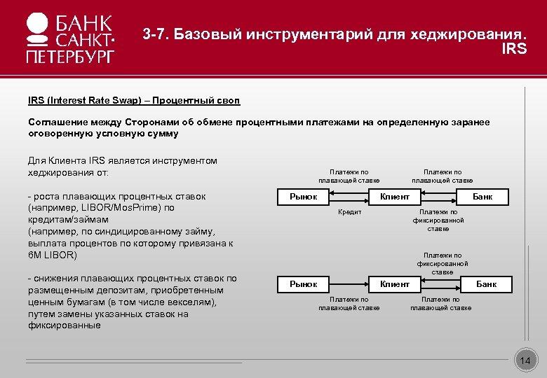 3 -7. Базовый инструментарий для хеджирования. IRS Образец заголовка • Образец текста Соглашение между