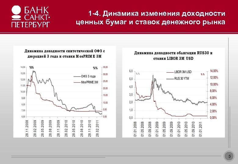 1 -4. Динамика изменения доходности ценных бумаг и ставок денежного рынка Образец заголовка •