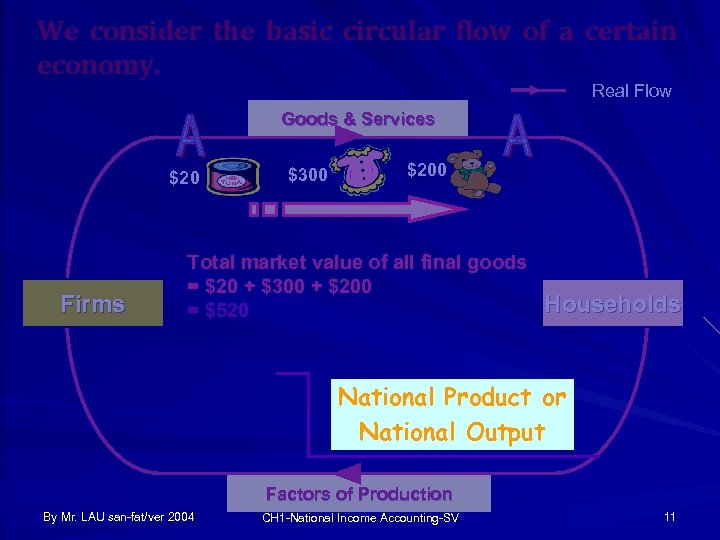 We consider the basic circular flow of a certain economy. Real Flow Goods &