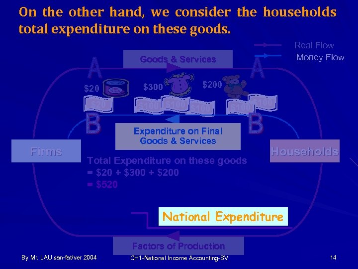 On the other hand, we consider the households total expenditure on these goods. Real