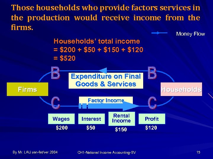 Those households who provide factors services in the production would receive income from the