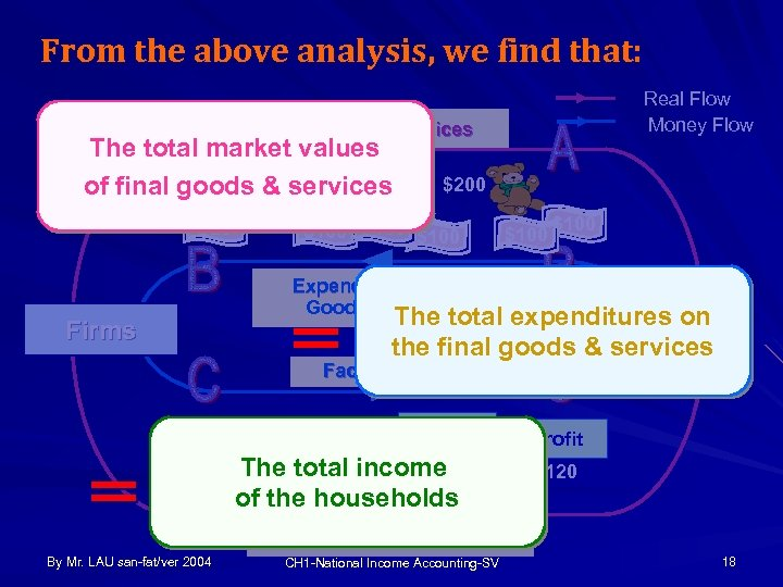 From the above analysis, we find that: Real Flow Money Flow Goods & Services