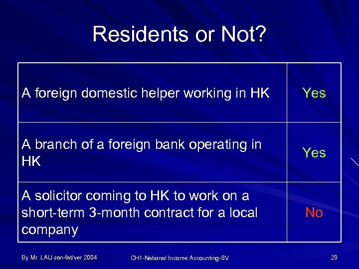 Residents or Not? A foreign domestic helper working in HK Yes A branch of