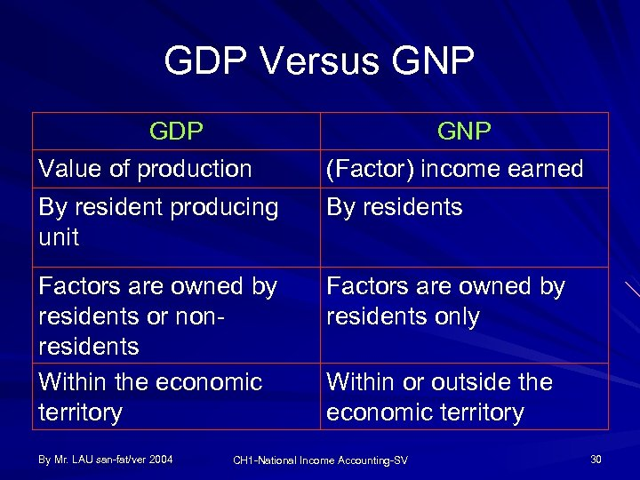 GDP Versus GNP GDP Value of production GNP (Factor) income earned By resident producing