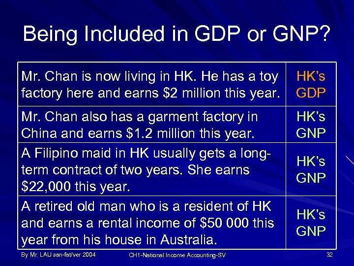 Being Included in GDP or GNP? Mr. Chan is now living in HK. He