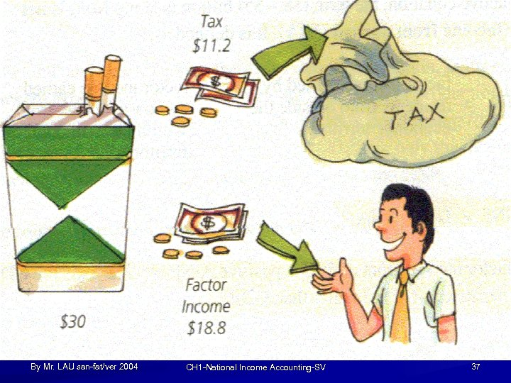 By Mr. LAU san-fat/ver 2004 CH 1 -National Income Accounting-SV 37